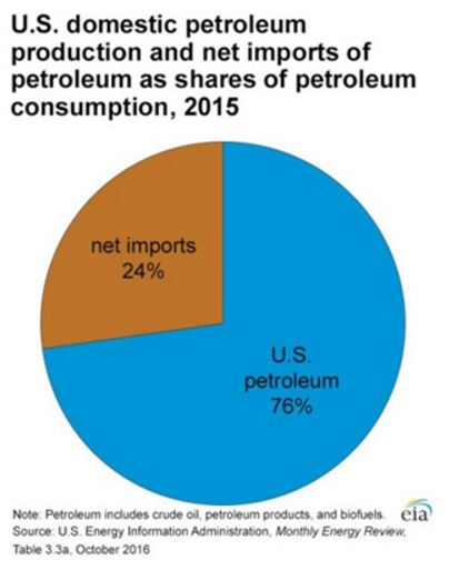 "the pros of petroleum essay Natural gas pros and cons let's take a look at the chart below on the ""pros and cons of natural gas"" petroleum, natural gas and."