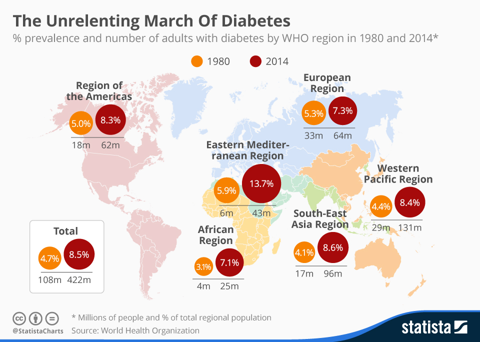 chartoftheday_4617_the_unrelenting_global_march_of_diabetes_n
